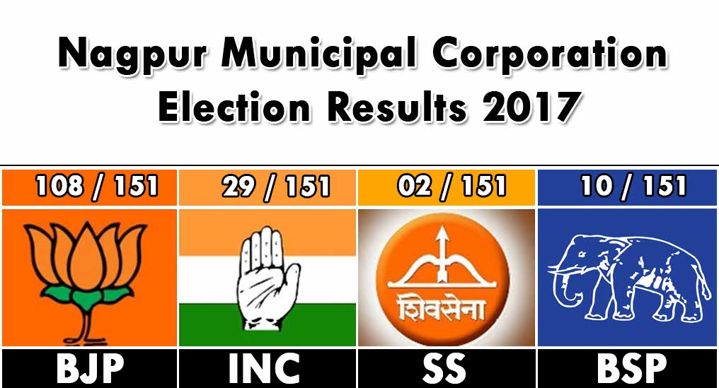 Here's the ward by ward list of the winners of Nagpur Municipal Corporation Election 2017. BJP emerged as the big winner in the elections.