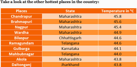 According to a private weather forecaster Skymet, Nagpur on Saturday became the third hottest city in the country with the maximum temperature of 45.4°C.