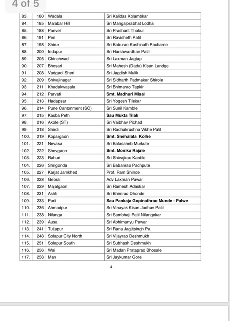 The BJP on Tuesday announced its final list of candidates for the upcoming Maharashtra Assembly elections 2019.Check the names of candidates.