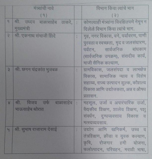 Maharashtra portfolio allocation in Uddhav Thackeray government: Shiv Sena keeps Home, NCP gets Finance, Congress gets Revenue.