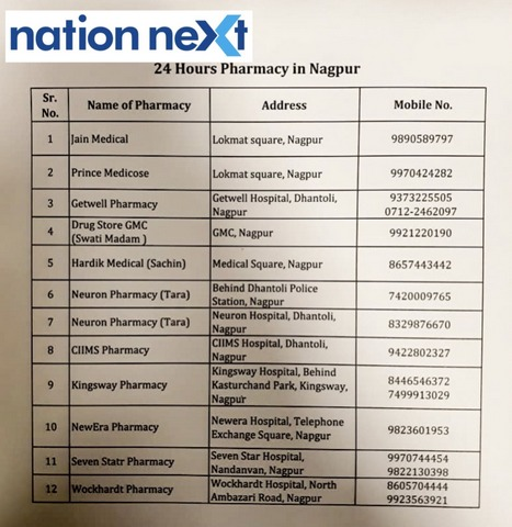 Nagpur: In this regard, NMC Chief Tukaram Mundhe has decided to keep open 12 medical stores in different parts of the city open for 24*7.