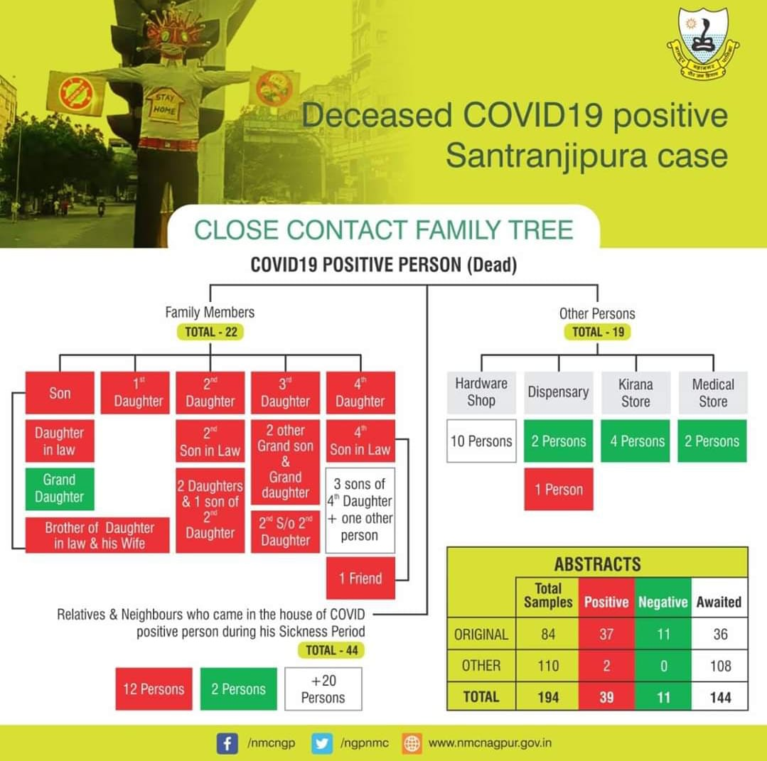 Check out the detailed flowchart of how 44 people in Nagpur got infected with COVID-19 after a 68-year-old man from Satranjipura tested positive.