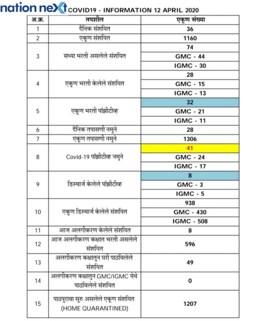 Here's the daily update of COVID-19 for Nagpur as on April 12 afternoon. With 14 new cases on Sunday, the tally for the city now stands at 41.