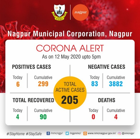 With Nagpur COVID-19 tally crossing 300 mark, here's the COVID-19 update for May 12 that includes area-wise cases as well as details of COVID-19 tally.