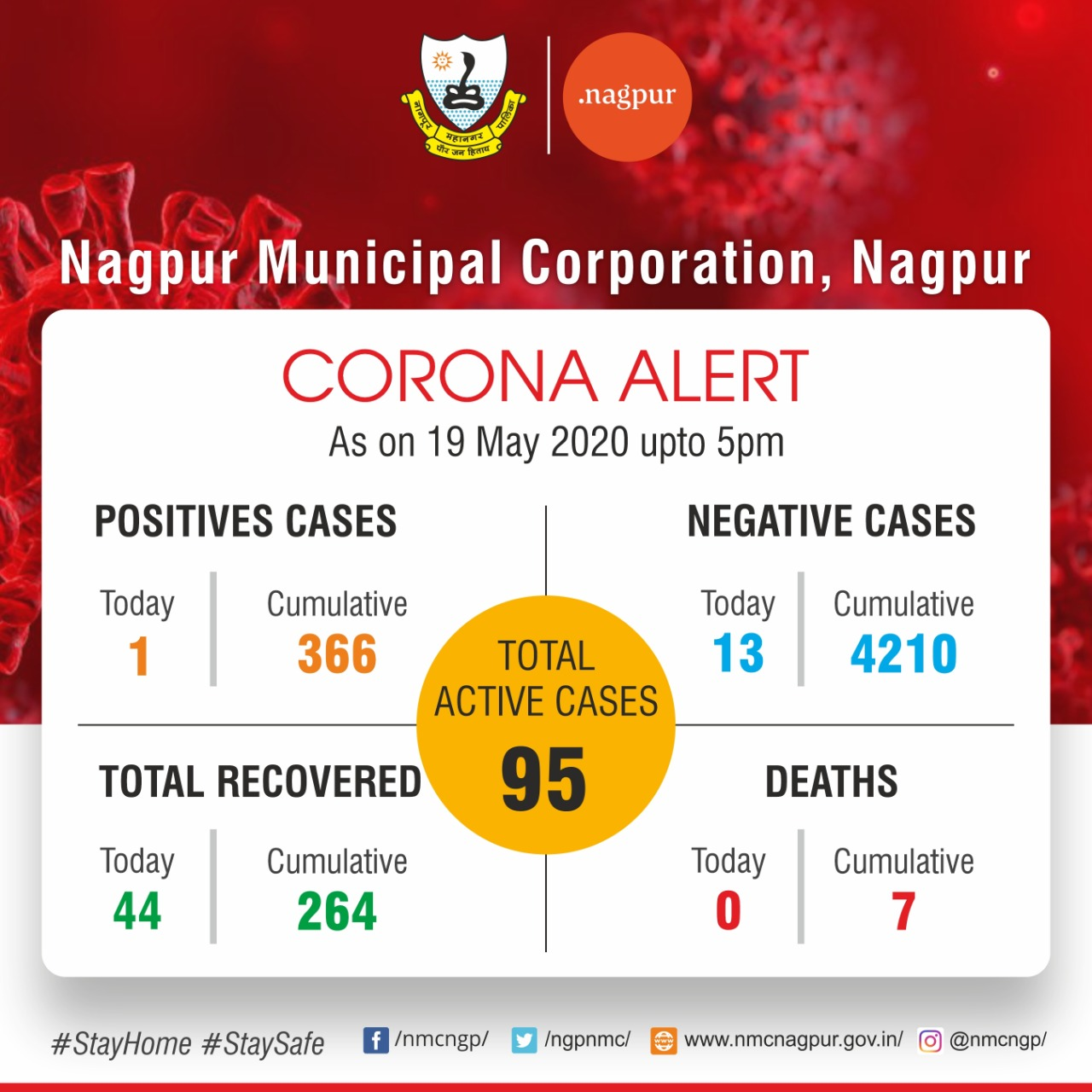 Tuesday, 19 May, 2020: Check out the detailed Nagpur COVID-19 cases that include area wise cases, active cases, red zone areas, etc.