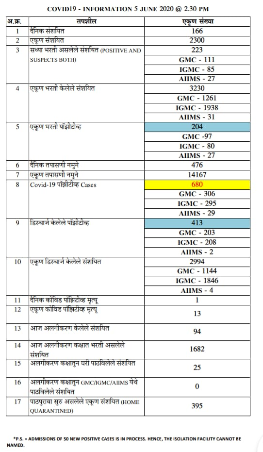 Here's a list of area wise COVID-19 cases and active cases in Nagpur as on Friday, June 5. The Nagpur COVID-19 tally crossed 680 on Friday.